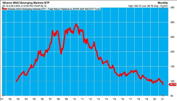 Emerging Markets (EEM) total shareholder returns relative to U.S.